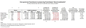 Preserving Franchisee Investments