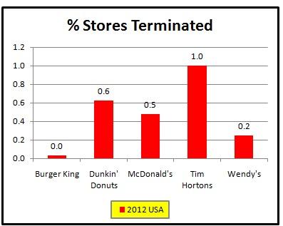 Terminations 2012